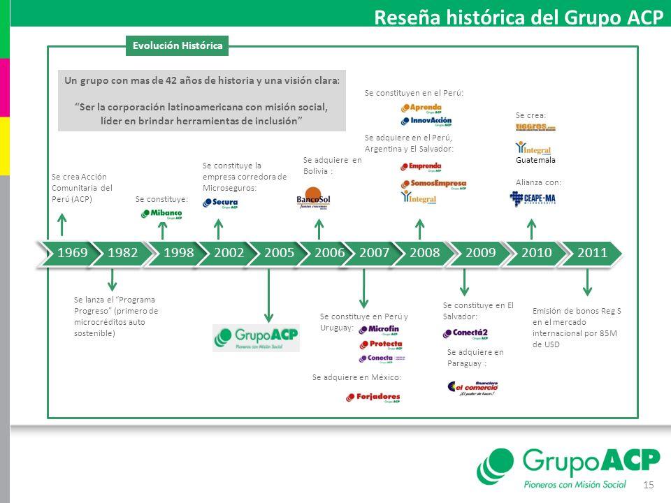 15 Se crea Acción Comunitaria del Perú (ACP) Se lanza el Programa Progreso (primero de microcréditos auto sostenible) Se constituye: Se constituye la