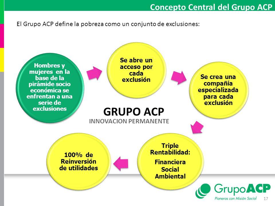 17 Concepto Central del Grupo ACP El Grupo ACP define la pobreza como un conjunto de exclusiones: Hombres y mujeres en la base de la pirámide socio ec
