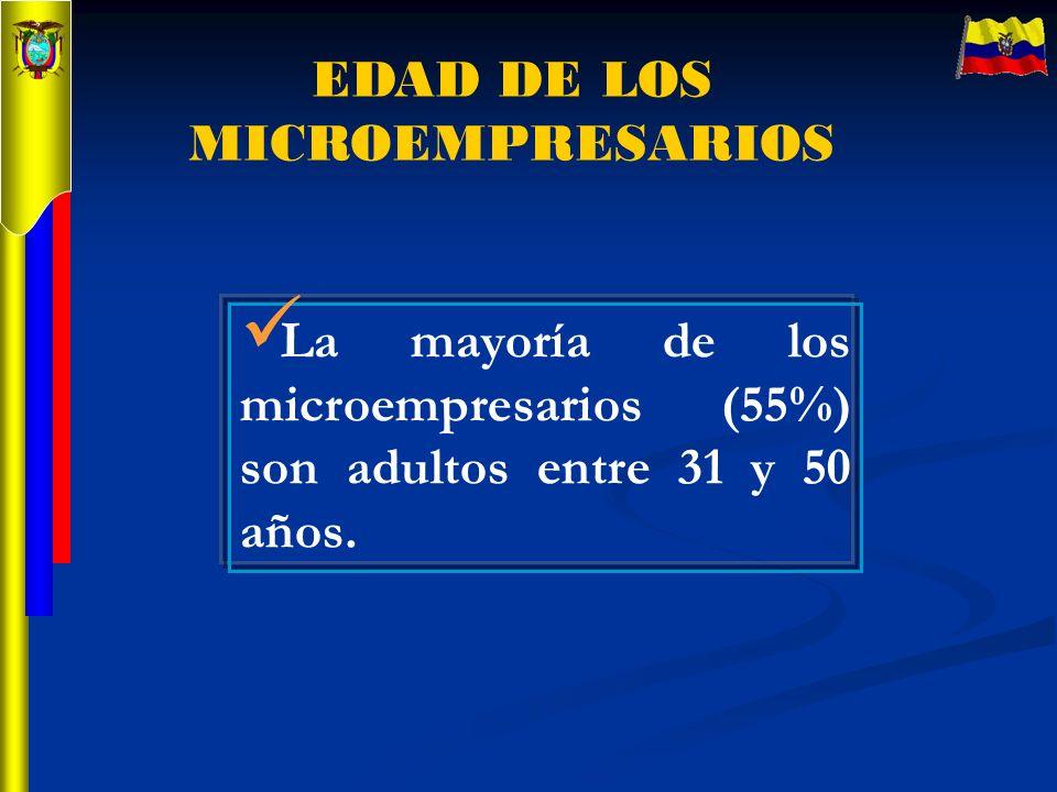 EDAD DE LOS MICROEMPRESARIOS La mayoría de los microempresarios (55%) son adultos entre 31 y 50 años.