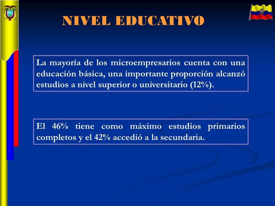 NIVEL EDUCATIVO La mayoría de los microempresarios cuenta con una educación básica, una importante proporción alcanzó estudios a nivel superior o univ