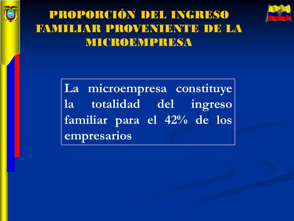 PROPORCIÓN DEL INGRESO FAMILIAR PROVENIENTE DE LA MICROEMPRESA La microempresa constituye la totalidad del ingreso familiar para el 42% de los empresa