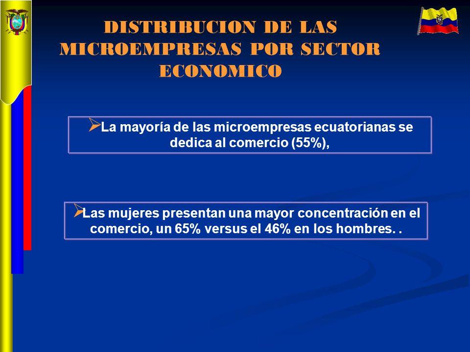 La mayoría de las microempresas ecuatorianas se dedica al comercio (55%), DISTRIBUCION DE LAS MICROEMPRESAS POR SECTOR ECONOMICO Las mujeres presentan