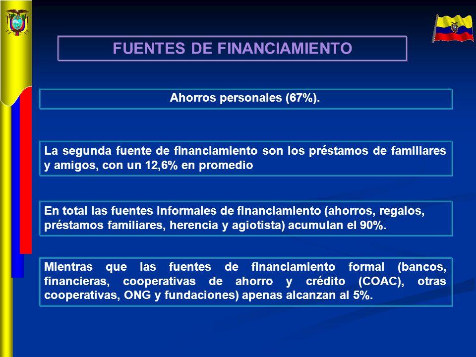 Ahorros personales (67%). La segunda fuente de financiamiento son los préstamos de familiares y amigos, con un 12,6% en promedio FUENTES DE FINANCIAMI