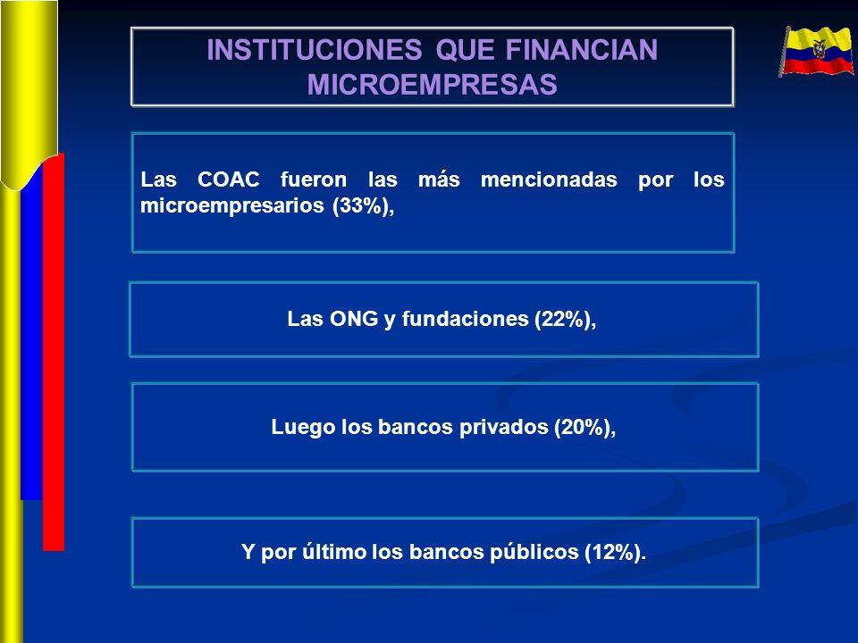 INSTITUCIONES QUE FINANCIAN MICROEMPRESAS Las COAC fueron las más mencionadas por los microempresarios (33%), Las ONG y fundaciones (22%), Y por últim