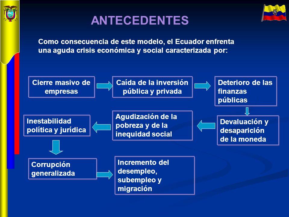 ANTECEDENTES Como consecuencia de este modelo, el Ecuador enfrenta una aguda crisis económica y social caracterizada por: Cierre masivo de empresas Ca