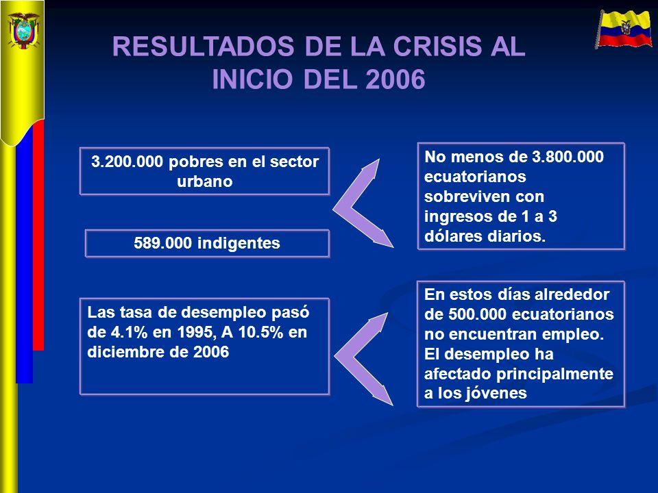 RESULTADOS DE LA CRISIS AL INICIO DEL 2006 3.200.000 pobres en el sector urbano 589.000 indigentes No menos de 3.800.000 ecuatorianos sobreviven con i