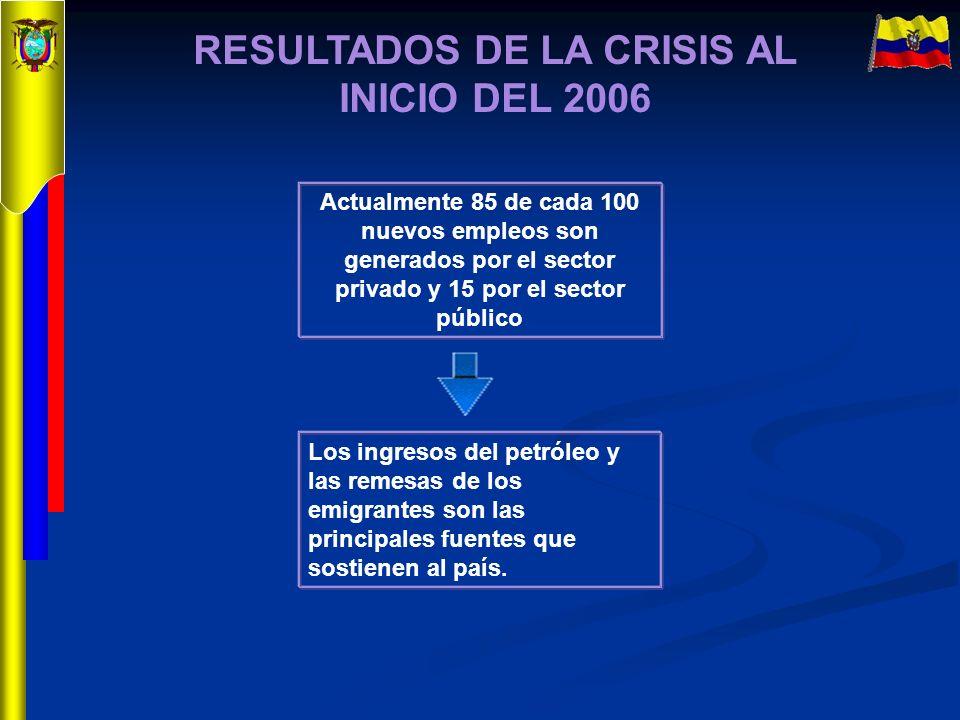 RESULTADOS DE LA CRISIS AL INICIO DEL 2006 Actualmente 85 de cada 100 nuevos empleos son generados por el sector privado y 15 por el sector público Lo