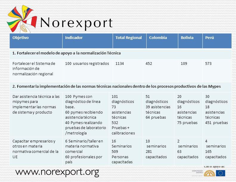 ObjetivoIndicadorTotal RegionalColombiaBoliviaPerú 1. Fortalecer el modelo de apoyo a la normalización Técnica Fortalecer el Sistema de información de