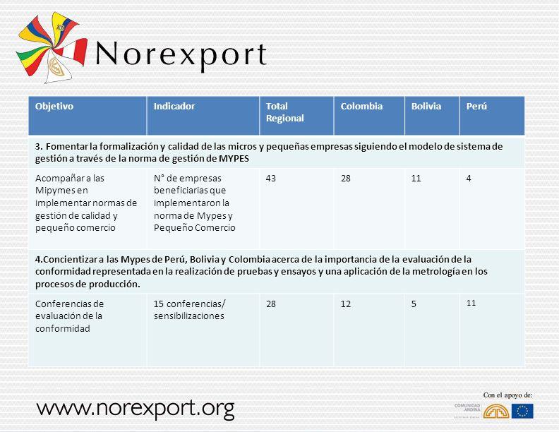 ObjetivoIndicadorTotal Regional ColombiaBoliviaPerú 3. Fomentar la formalización y calidad de las micros y pequeñas empresas siguiendo el modelo de si