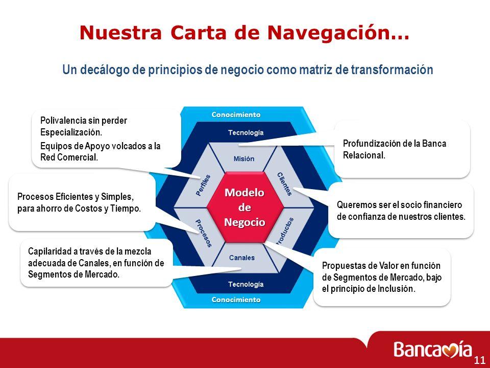 Un decálogo de principios de negocio como matriz de transformación Profundización de la Banca Relacional. Propuestas de Valor en función de Segmentos