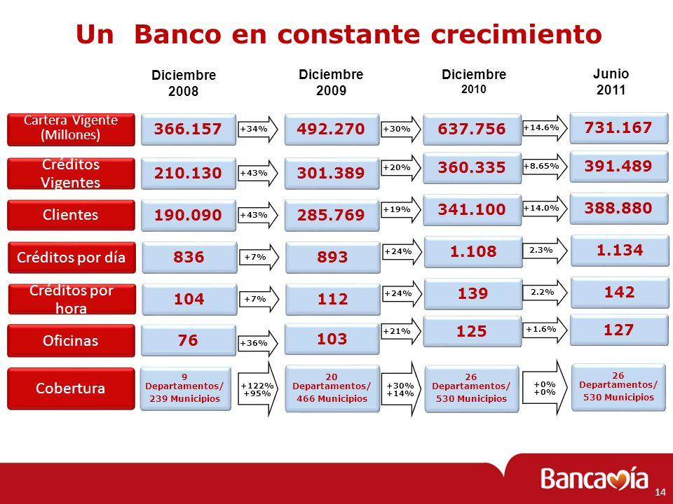 Un Banco en constante crecimiento Cartera Vigente (Millones) Cartera Vigente (Millones) 492.270 +30% 637.756 Diciembre 2009 Diciembre 2010 Créditos Vi