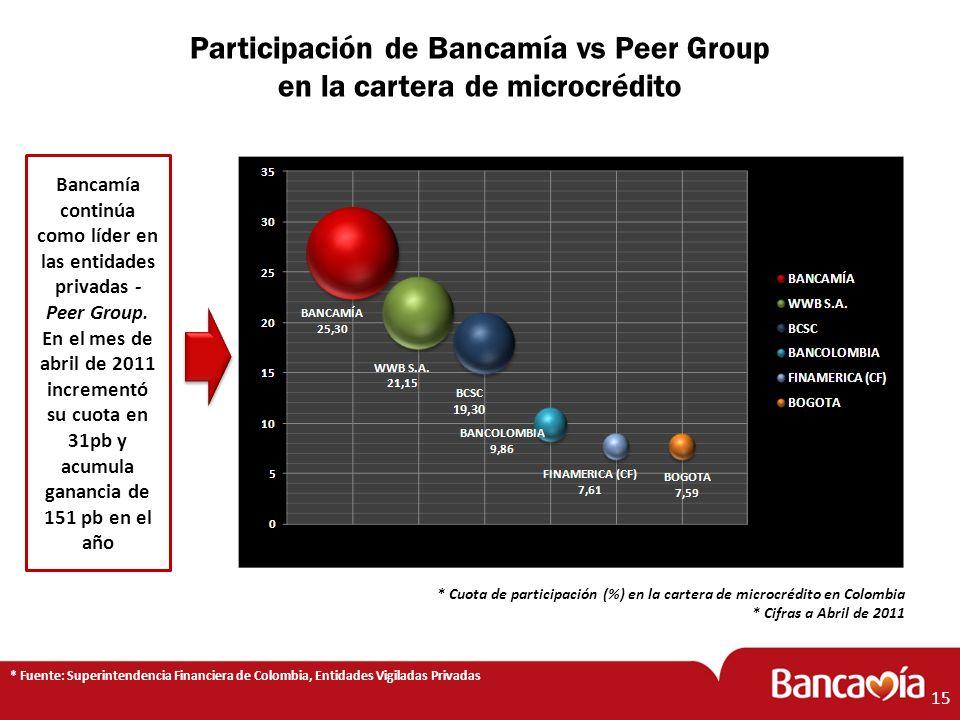 Participación de Bancamía vs Peer Group en la cartera de microcrédito * Fuente: Superintendencia Financiera de Colombia, Entidades Vigiladas Privadas