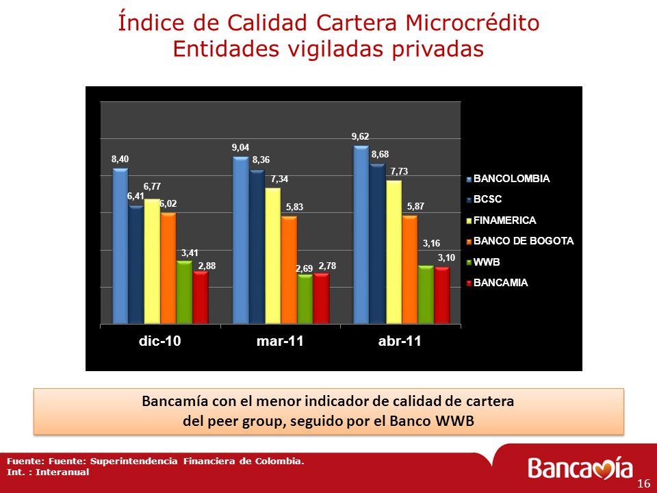 Índice de Calidad Cartera Microcrédito Entidades vigiladas privadas Fuente: Fuente: Superintendencia Financiera de Colombia. Int. : Interanual 16 Banc