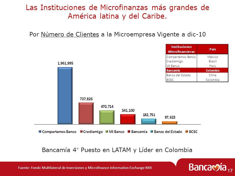 Las Instituciones de Microfinanzas más grandes de América latina y del Caribe. Por Número de Clientes a la Microempresa Vigente a dic-10 Bancamía 4° P