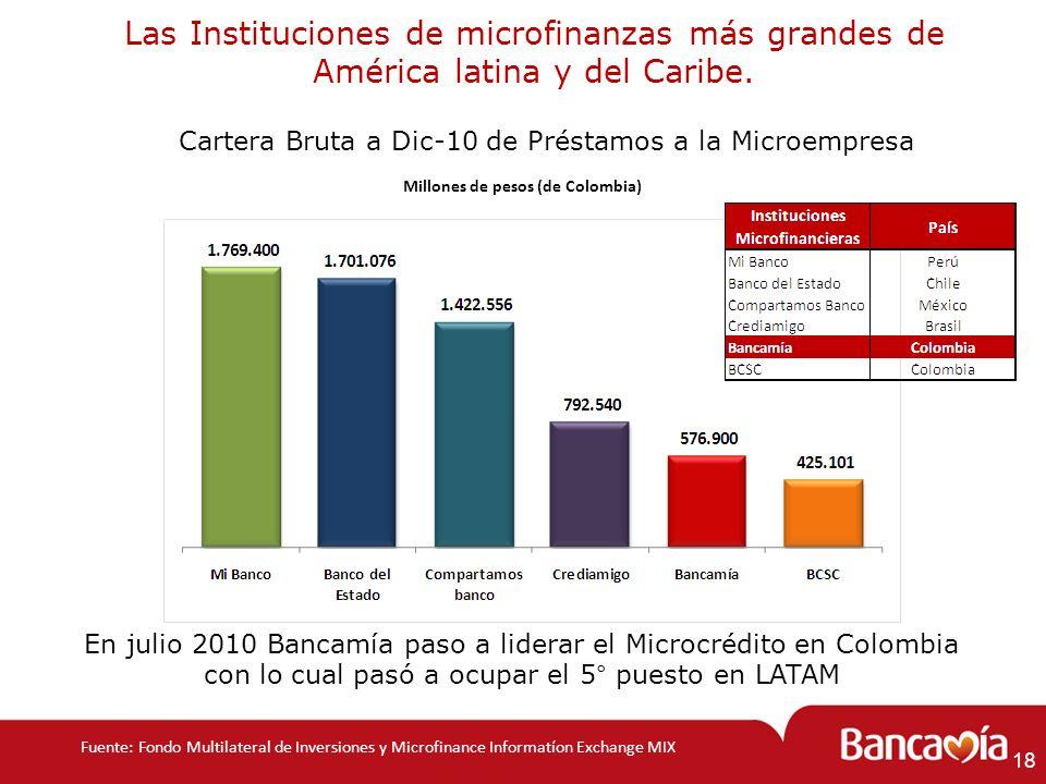 Las Instituciones de microfinanzas más grandes de América latina y del Caribe. Cartera Bruta a Dic-10 de Préstamos a la Microempresa Millones de pesos