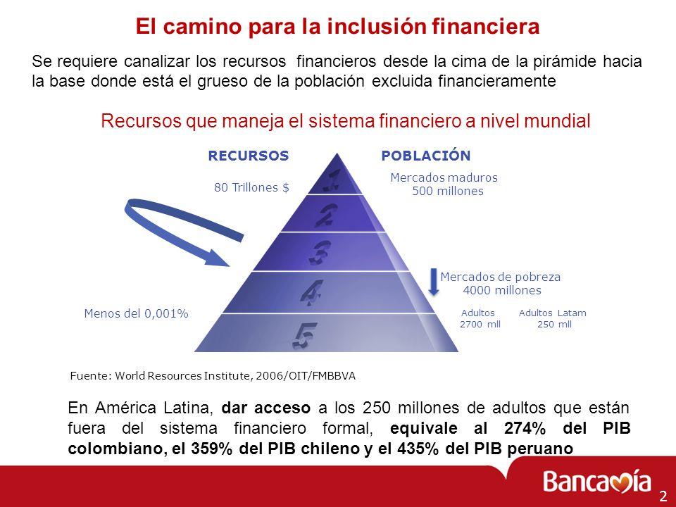 Se requiere canalizar los recursos financieros desde la cima de la pirámide hacia la base donde está el grueso de la población excluida financierament