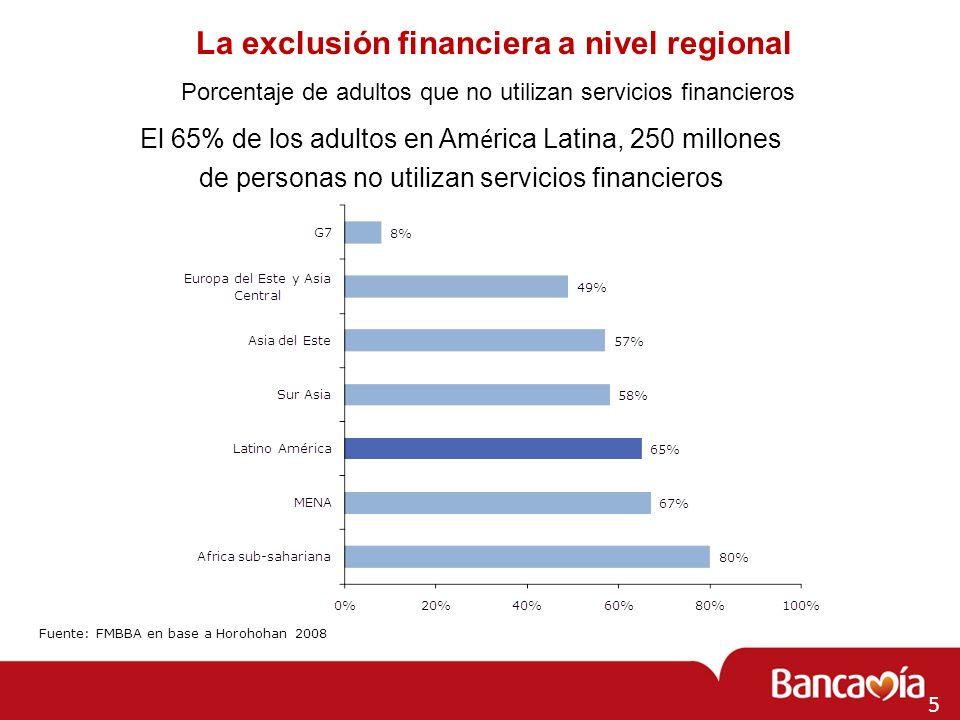 La exclusión financiera a nivel regional El 65% de los adultos en Am é rica Latina, 250 millones de personas no utilizan servicios financieros Porcent