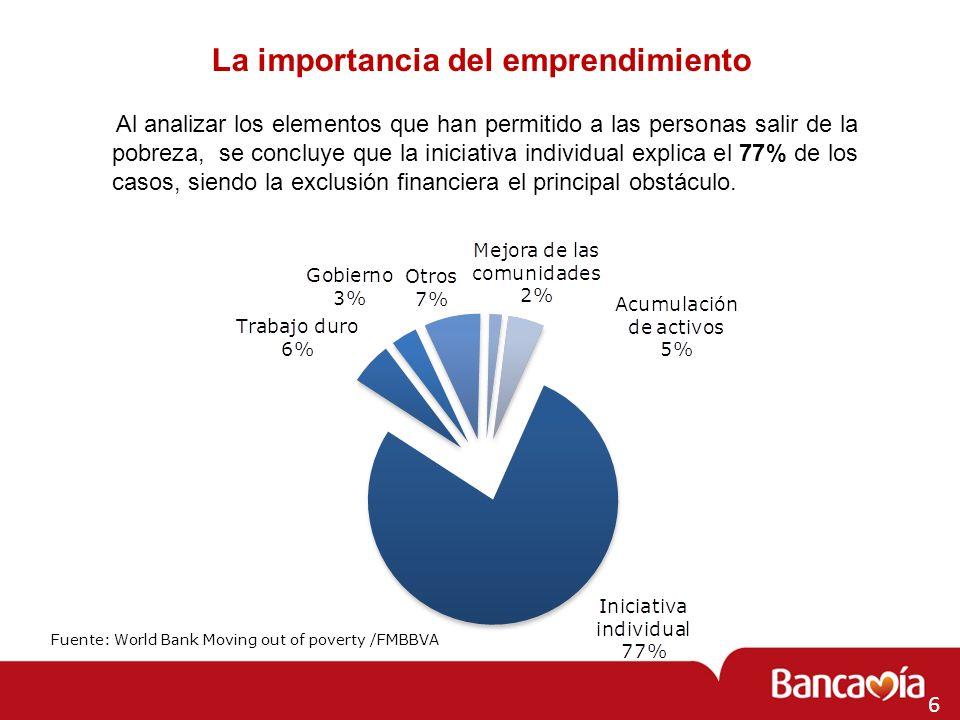 7 Cifras recientes de Indicadores Sociales Coeficiente de Gini = 0,58.
