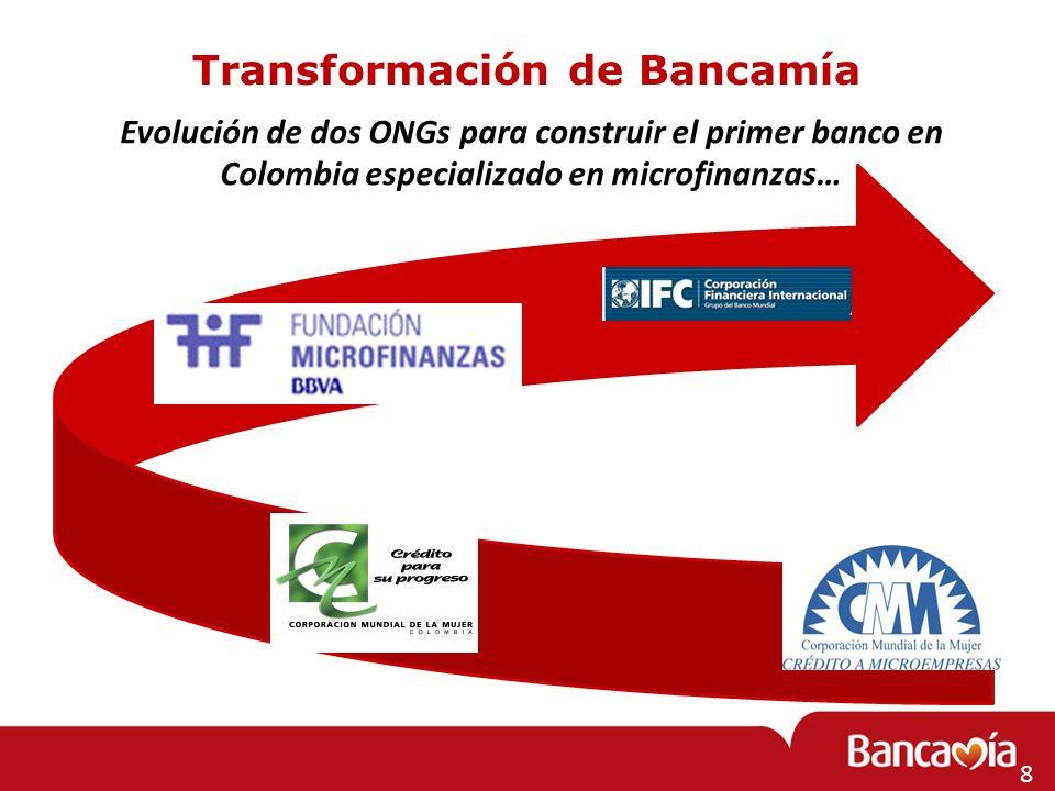 19 Retos de las IMFs en América Latina 1.Visibilidad 2.