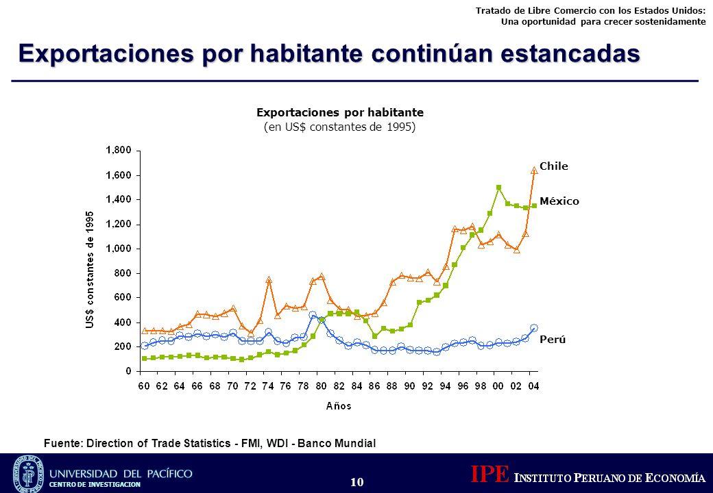 Tratado de Libre Comercio con los Estados Unidos: Una oportunidad para crecer sostenidamente CENTRO DE INVESTIGACION 10 Chile México Perú Exportacione