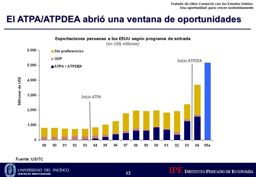 Tratado de Libre Comercio con los Estados Unidos: Una oportunidad para crecer sostenidamente CENTRO DE INVESTIGACION 12 Exportaciones peruanas a los E