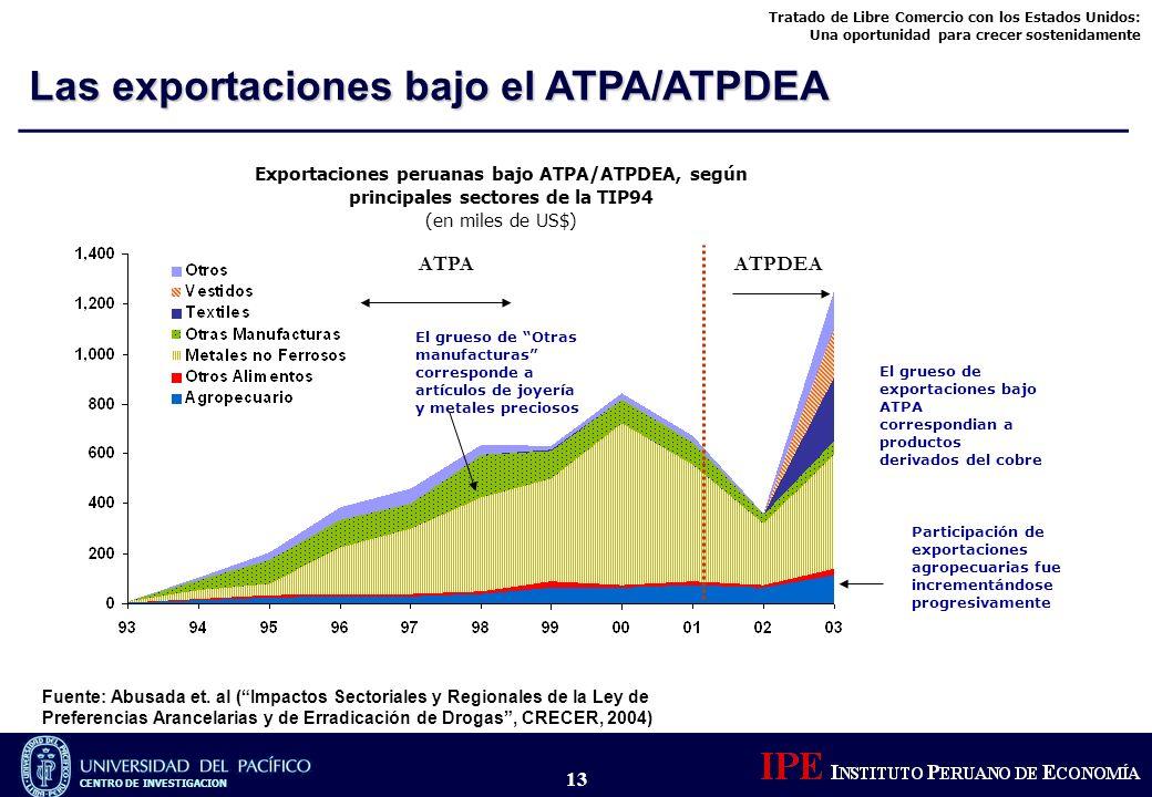 Tratado de Libre Comercio con los Estados Unidos: Una oportunidad para crecer sostenidamente CENTRO DE INVESTIGACION 13 Exportaciones peruanas bajo AT