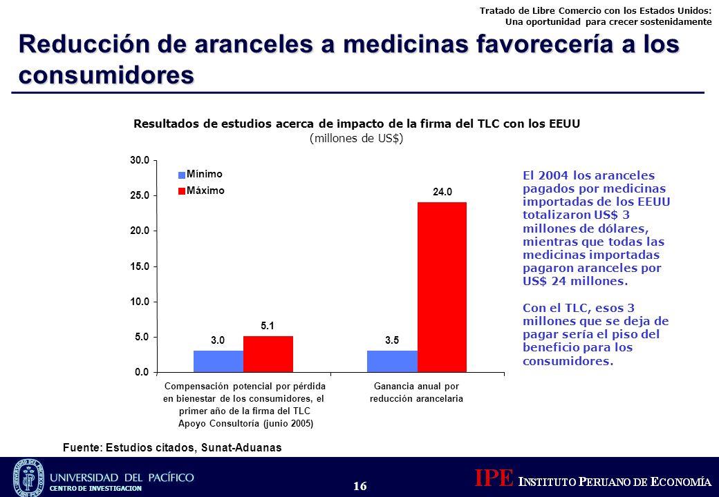 Tratado de Libre Comercio con los Estados Unidos: Una oportunidad para crecer sostenidamente CENTRO DE INVESTIGACION 16 Reducción de aranceles a medic
