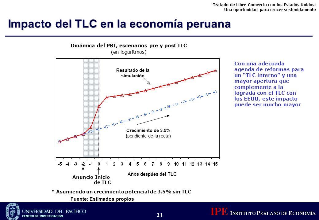 Tratado de Libre Comercio con los Estados Unidos: Una oportunidad para crecer sostenidamente CENTRO DE INVESTIGACION 21 * Asumiendo un crecimiento pot