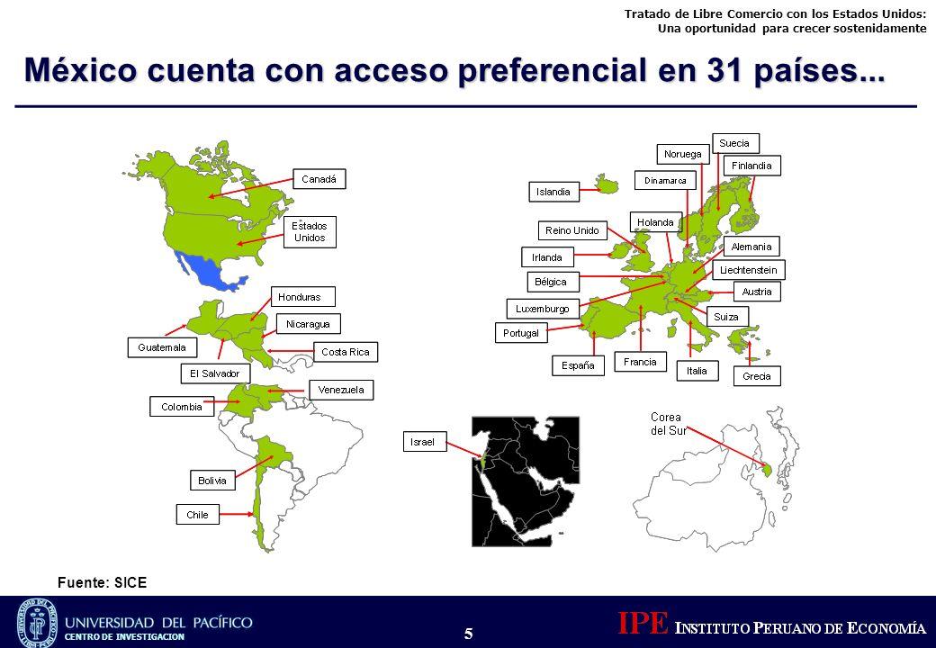 Tratado de Libre Comercio con los Estados Unidos: Una oportunidad para crecer sostenidamente CENTRO DE INVESTIGACION 5 Fuente: SICE México cuenta con