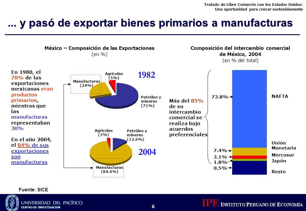 Tratado de Libre Comercio con los Estados Unidos: Una oportunidad para crecer sostenidamente CENTRO DE INVESTIGACION 6 Fuente: SICE... y pasó de expor