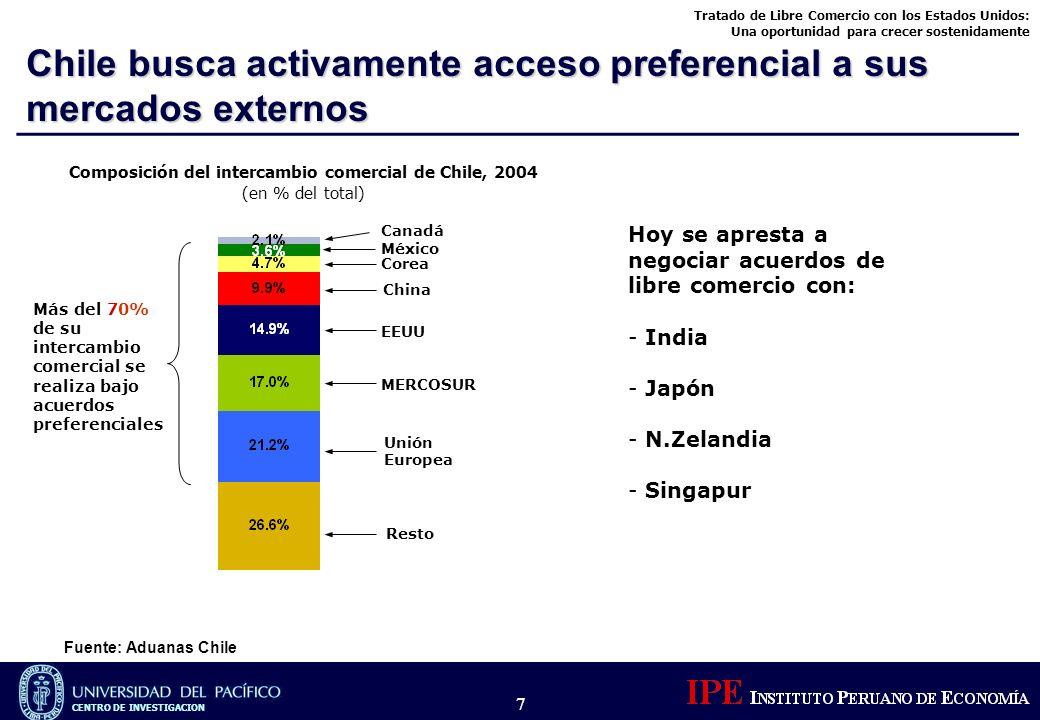 Tratado de Libre Comercio con los Estados Unidos: Una oportunidad para crecer sostenidamente CENTRO DE INVESTIGACION 7 Fuente: Aduanas Chile Chile bus
