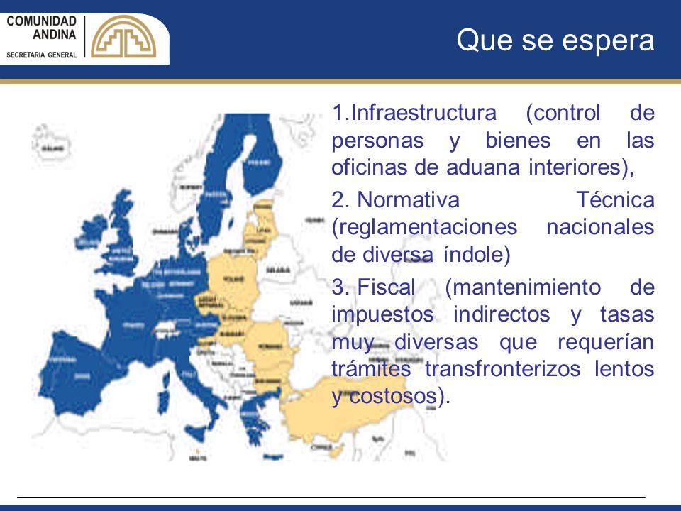 Que se espera 1.Infraestructura (control de personas y bienes en las oficinas de aduana interiores), 2. Normativa Técnica (reglamentaciones nacionales