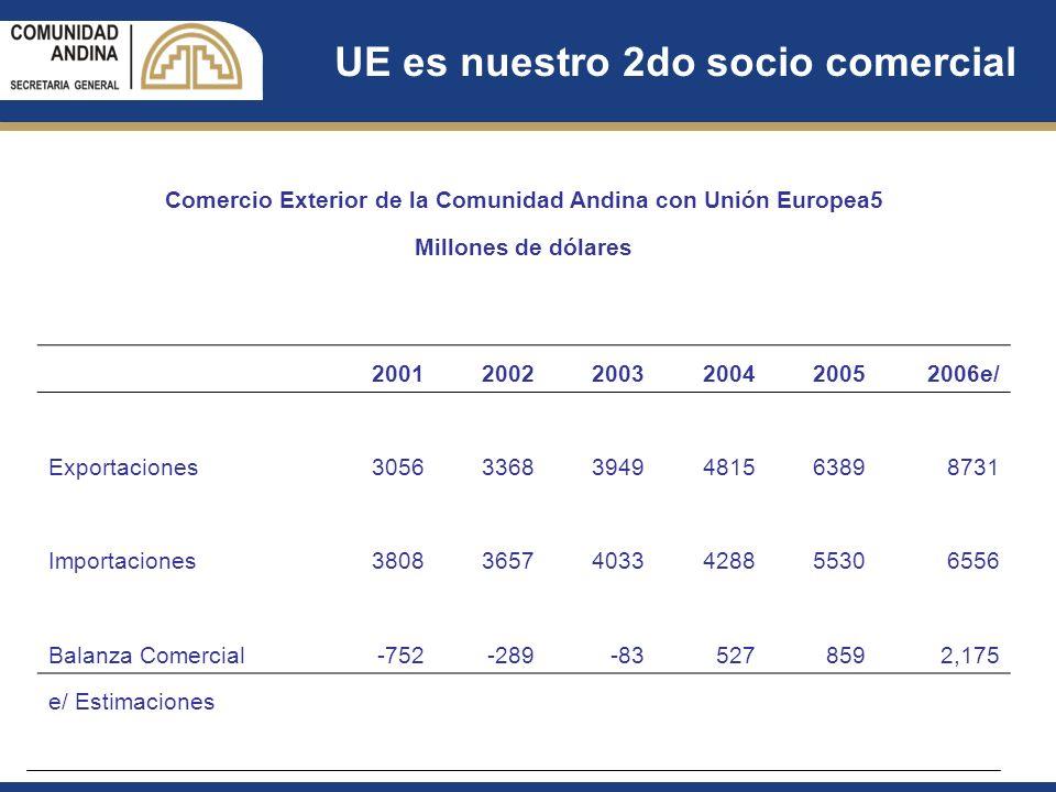 UE es nuestro 2do socio comercial Comercio Exterior de la Comunidad Andina con Unión Europea5 Millones de dólares 200120022003200420052006e/ Exportaci