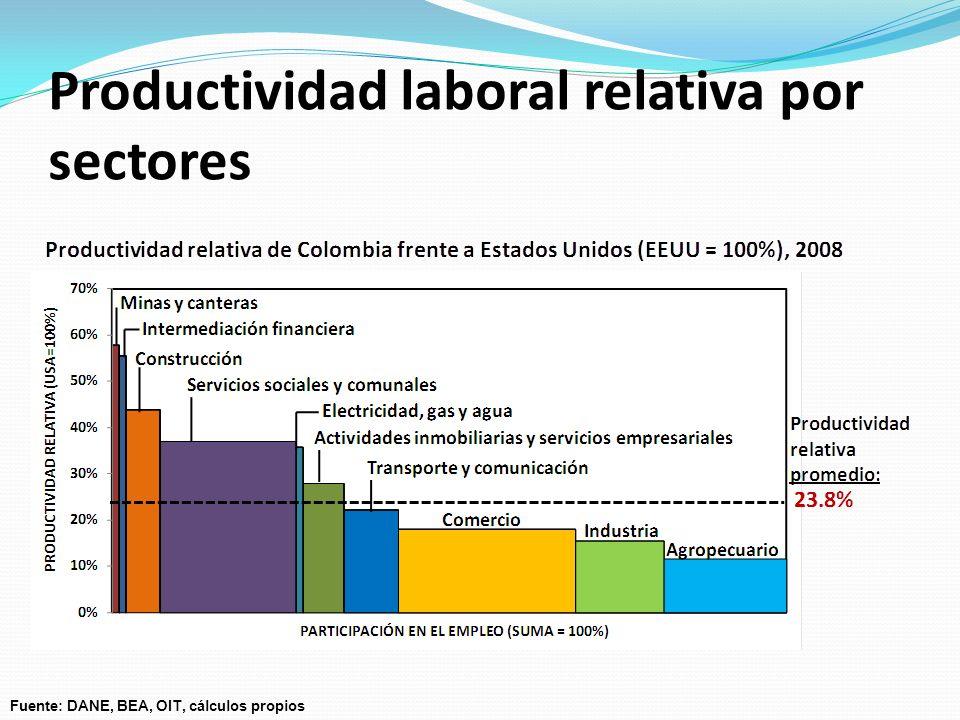 Fuente: DANE, BEA, OIT, cálculos propios Productividad laboral relativa por sectores