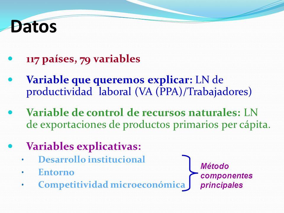 Datos 117 países, 79 variables Variable que queremos explicar: LN de productividad laboral (VA (PPA)/Trabajadores) Variable de control de recursos naturales: LN de exportaciones de productos primarios per cápita.