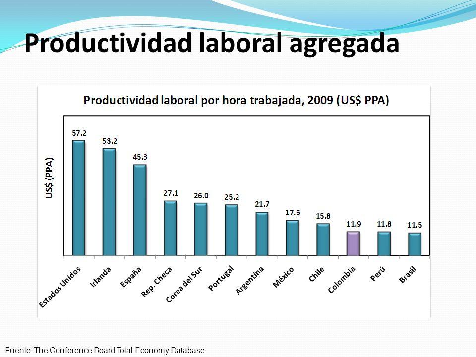 Productividad laboral agregada Fuente: The Conference Board Total Economy Database