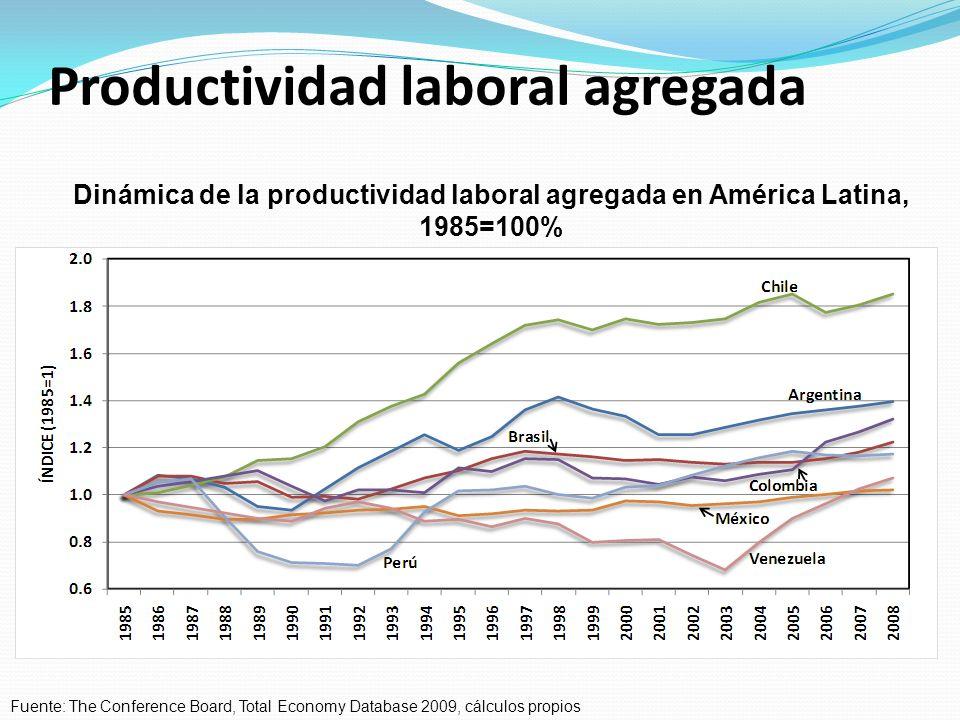 Productividad laboral agregada Dinámica de la productividad laboral agregada en América Latina, 1985=100% Fuente: The Conference Board, Total Economy Database 2009, cálculos propios
