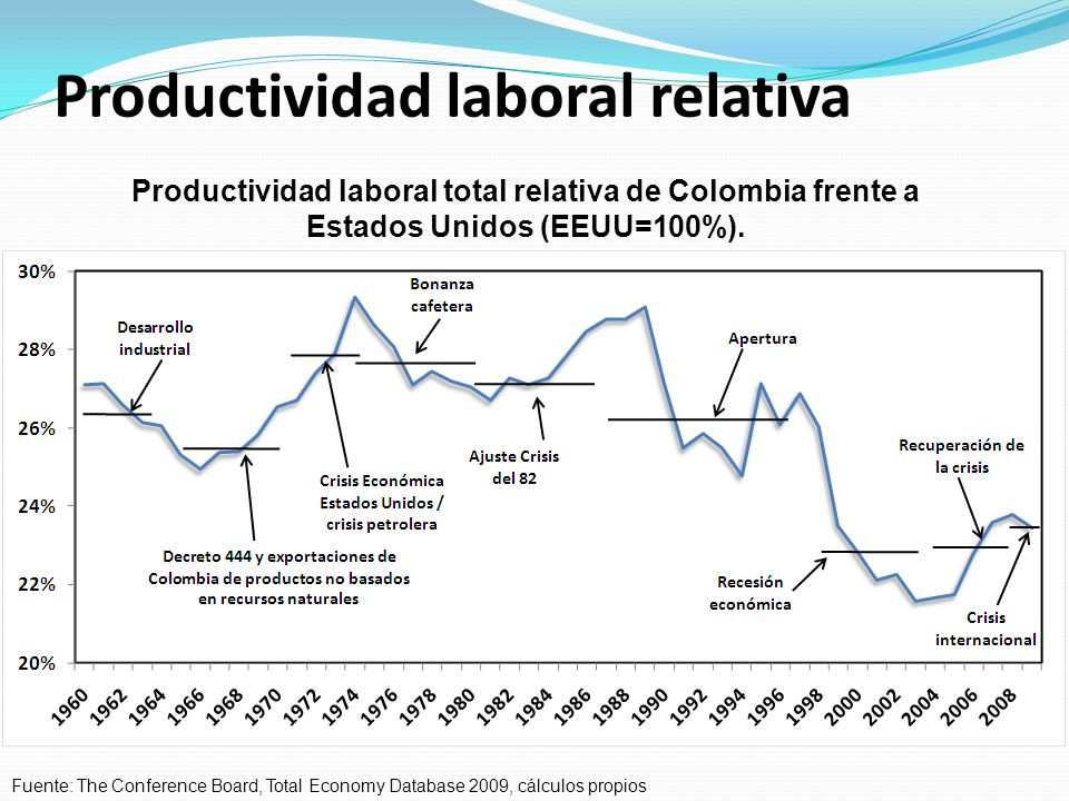 Variables de impacto en la productividad: Competitividad microeconómica Uso de las tecnologías de la información y las comunicaciones en las empresas.