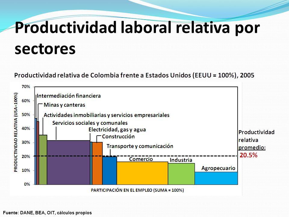 Diagnóstico de crecimiento para Colombia Análisis cualitativo y de precios: Características del problema en el país (evolución y estado actual).