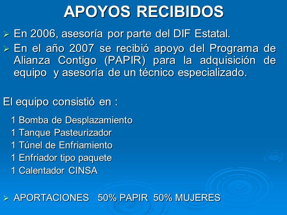 APOYOS RECIBIDOS En 2006, asesoría por parte del DIF Estatal. En 2006, asesoría por parte del DIF Estatal. En el año 2007 se recibió apoyo del Program