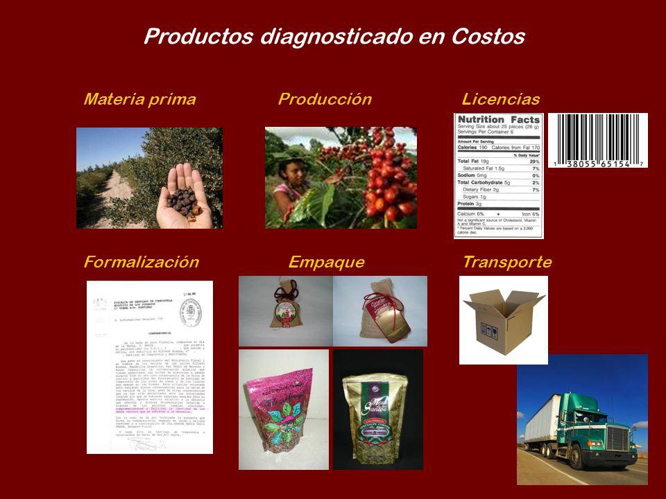 Productos diagnosticado en Costos Materia primaProducciónLicencias FormalizaciónEmpaqueTransporte