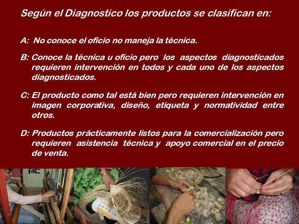 Según el Diagnostico los productos se clasifican en: A: No conoce el oficio no maneja la técnica. B: Conoce la técnica u oficio pero los aspectos diag
