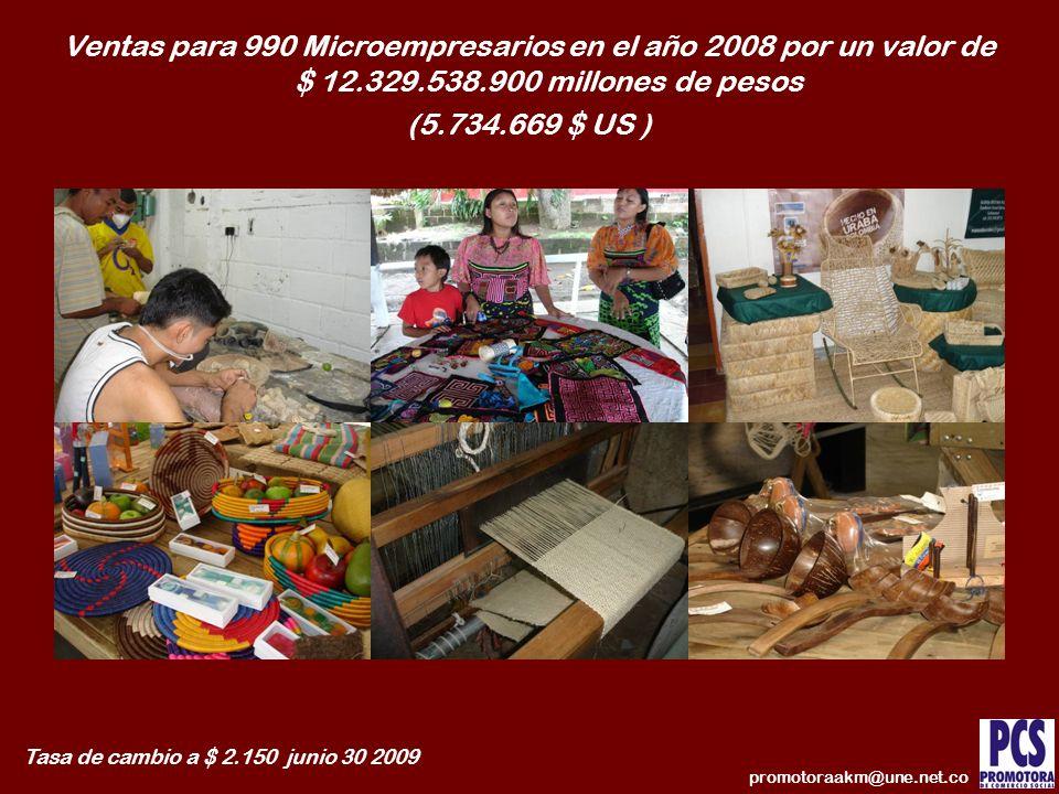 Ventas para 990 Microempresarios en el año 2008 por un valor de $ 12.329.538.900 millones de pesos (5.734.669 $ US ) Tasa de cambio a $ 2.150 junio 30