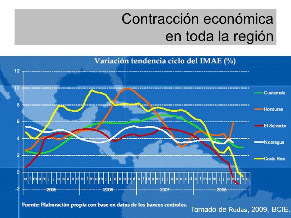 Contracción económica en toda la región Tomado de Rodas, 2009, BCIE.