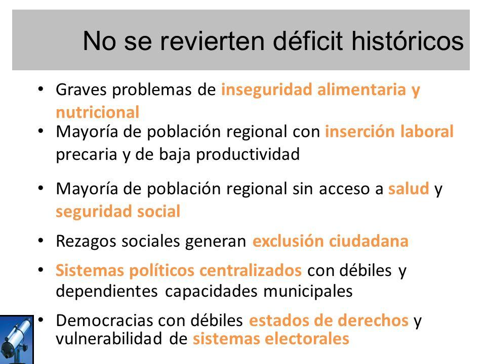 No se revierten déficit históricos Graves problemas de inseguridad alimentaria y nutricional Mayoría de población regional con inserción laboral preca