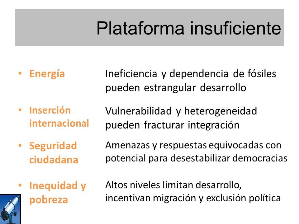Plataforma insuficiente EnergíaIneficiencia y dependencia de fósiles pueden estrangular desarrollo Inserción internacional Vulnerabilidad y heterogeneidad pueden fracturar integración Seguridad ciudadana Amenazas y respuestas equivocadas con potencial para desestabilizar democracias Inequidad y pobreza Altos niveles limitan desarrollo, incentivan migración y exclusión política