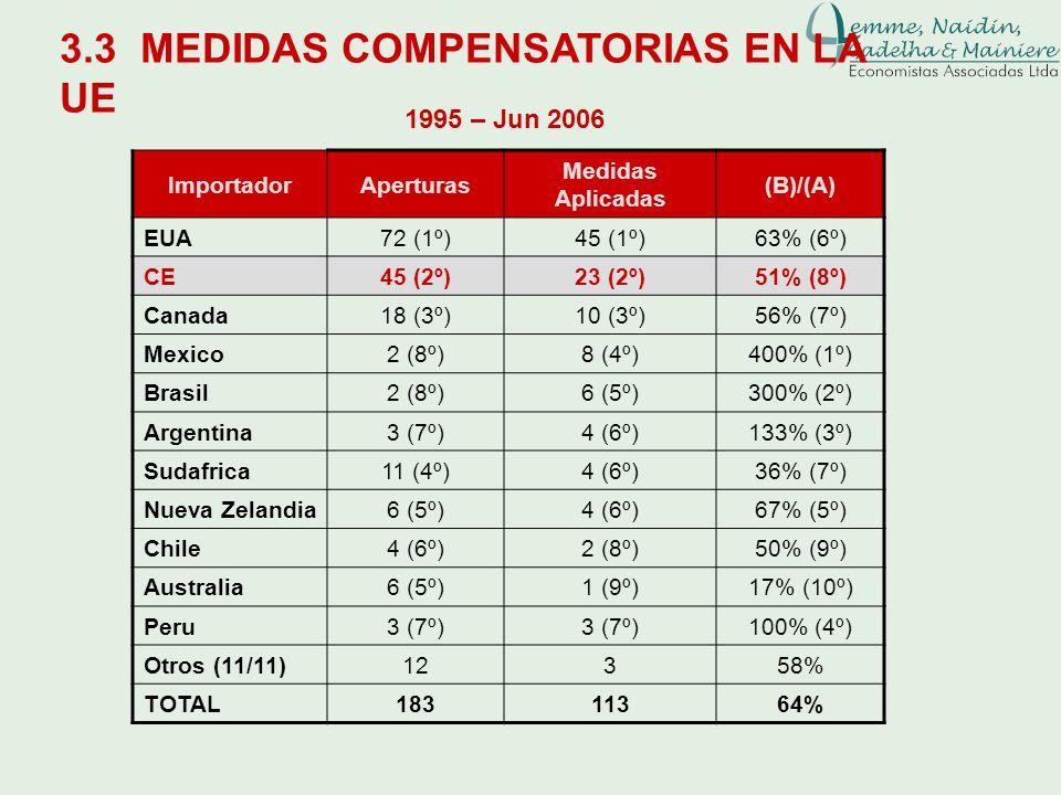3.3 MEDIDAS COMPENSATORIAS EN LA UE ImportadorAperturas Medidas Aplicadas (B)/(A) EUA72 (1º)45 (1º)63% (6º) CE45 (2º)23 (2º)51% (8º) Canada18 (3º)10 (