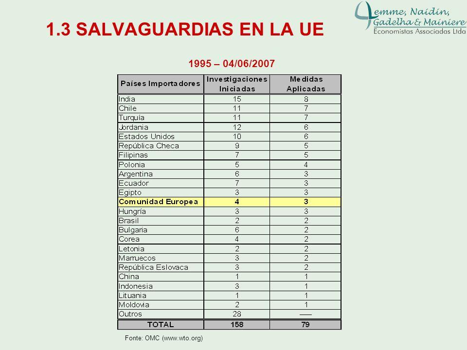 1.3 SALVAGUARDIAS EN LA UE Fonte: OMC (www.wto.org) 1995 – 04/06/2007