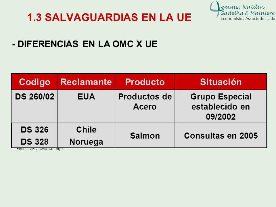 1.3 SALVAGUARDIAS EN LA UE - DIFERENCIAS EN LA OMC X UE Fonte: OMC (www.wto.org) CodigoReclamanteProductoSituación DS 260/02EUAProductos de Acero Grup