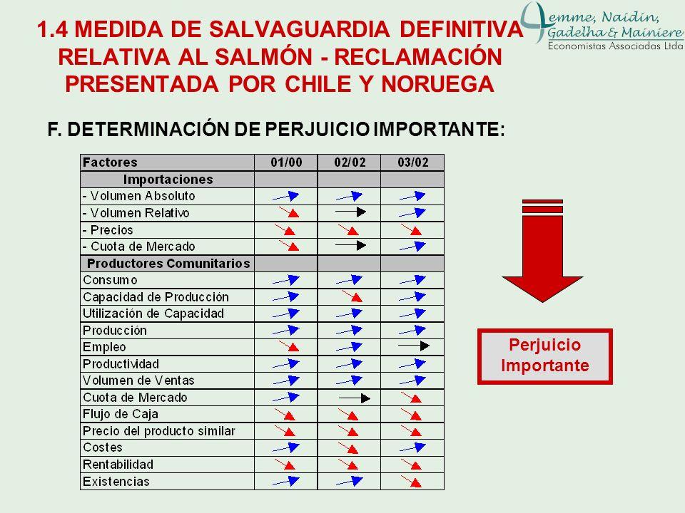 F. DETERMINACIÓN DE PERJUICIO IMPORTANTE: Perjuicio Importante 1.4 MEDIDA DE SALVAGUARDIA DEFINITIVA RELATIVA AL SALMÓN - RECLAMACIÓN PRESENTADA POR C